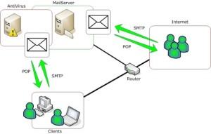 Nhng_eiEu_cn_thit_khi_xyy_dng_Mail_Server
